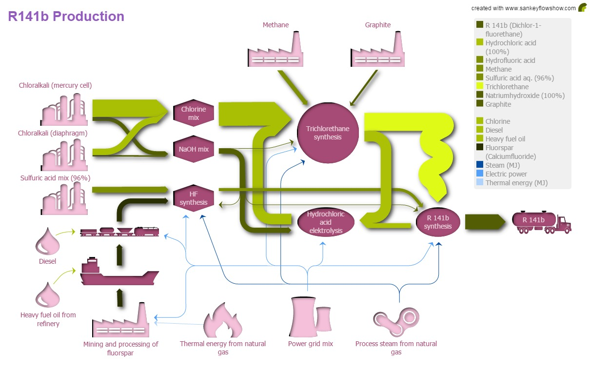 What is a Sankey diagram? - Easily explained